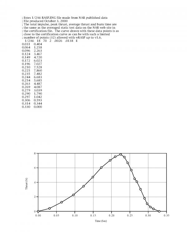 1/2A6-2 Model Rocket Engine (3) Estes 1593 Certification Letter Page 2
