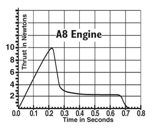 A8-5 Model Rocket Engines (3) Estes 1599 Thrust Curve