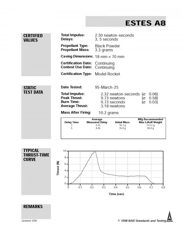 A8-5 Model Rocket Engines (3) Estes 1599 Certification Letter Page 1