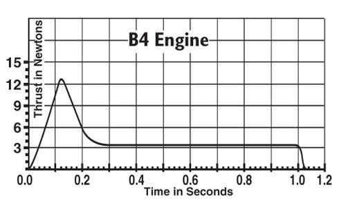 B4-2 Model Rocket Engines (3) Estes 1601 Thrust Curve
