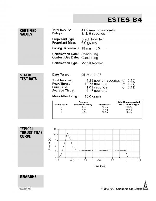 B4-2 Model Rocket Engines (3) Estes 1601 Certification Letter Page 1