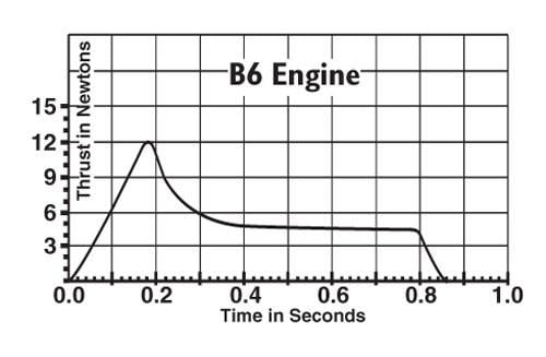 B6-0 Model Rocket Engines (3) Estes 1608 Thrust Curve