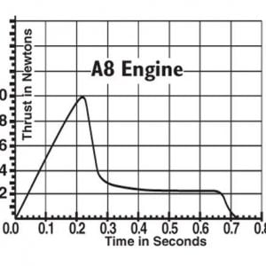 A8-3 Model Rocket Engines Estes 1781 Thrust Curve