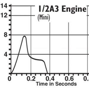 1/2A3-2T Model Rocket Engines thrust curve Estes 1503