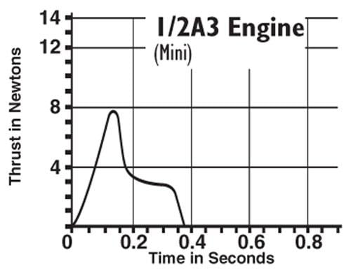 1/2A3-4T Model Rocket Engine (4) Estes 1504 Thrust Curve
