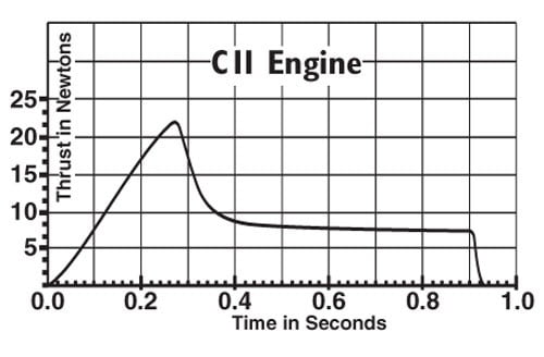 C11-7 Model Rocket Engines (3) Estes 1624 Thrust Curve