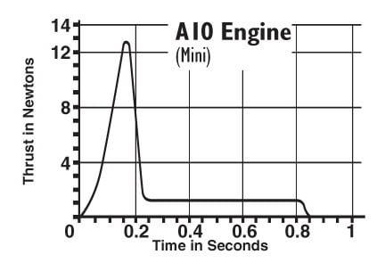 A10-0T Model Rocket Engines (4) Estes 1510 Thrust Curve