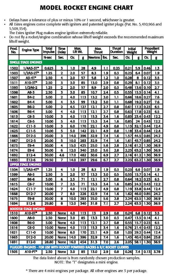 Estes Engine Chart