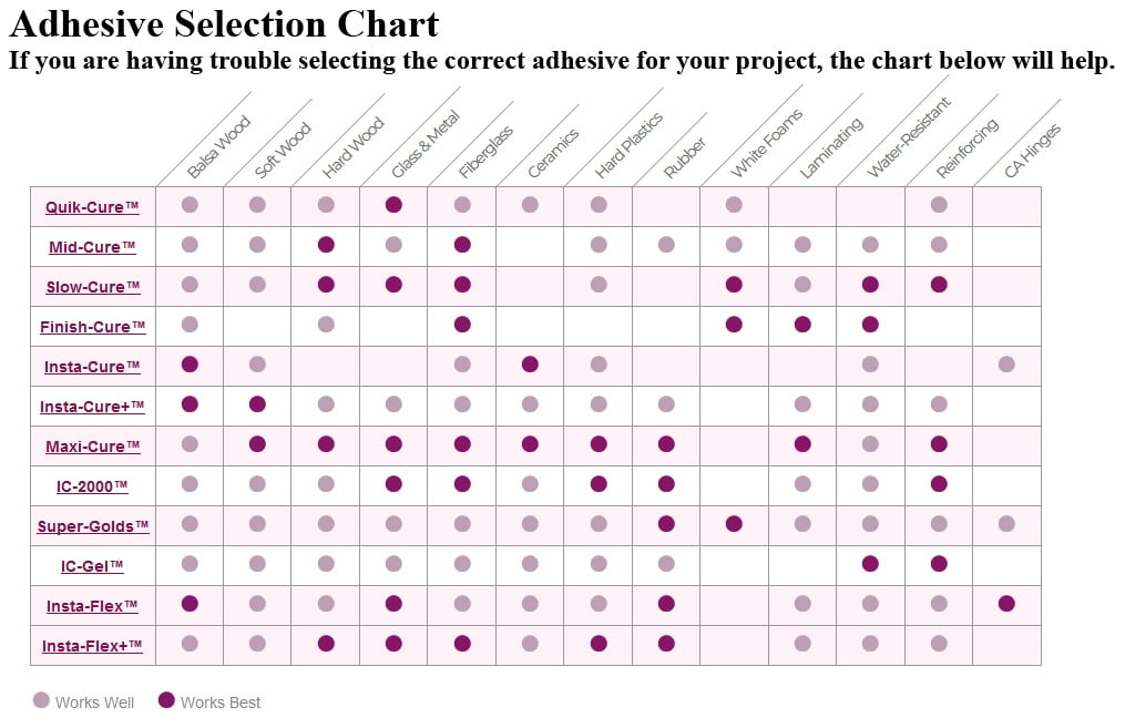 BSI Adhesive Selection Chart