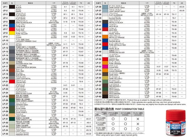 tamiya lacquer compatability paint chart