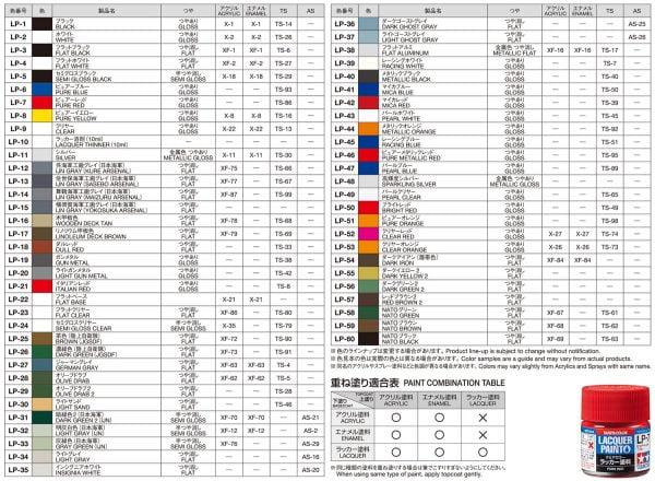 Tamiya lacquer Chart
