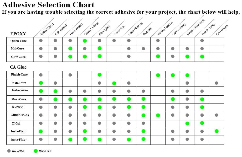 BSI Cyanoacrylate Adhesive Selection Chart